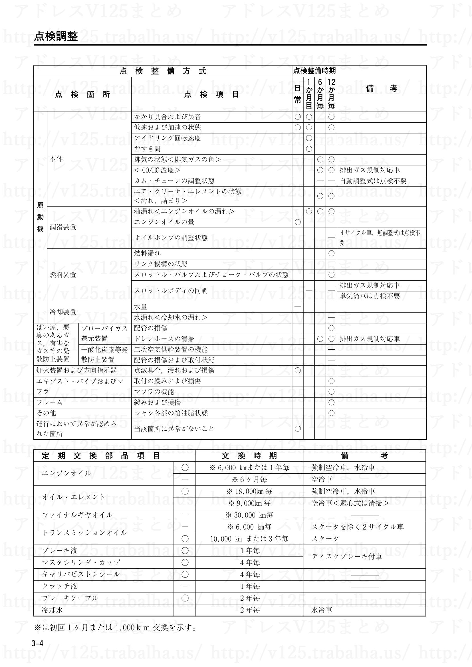 3-4【点検調整】点検整備方式2