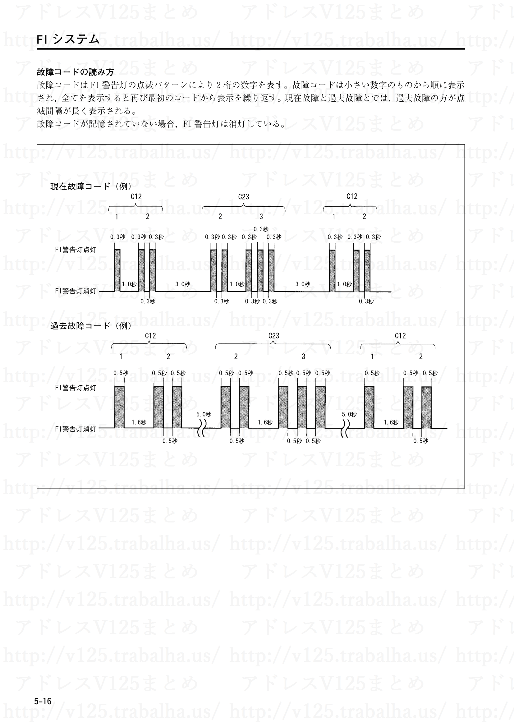 5-16【FIシステム】故障コードの読み方