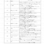 5-21【FIシステム】故障コードと不具合の状態