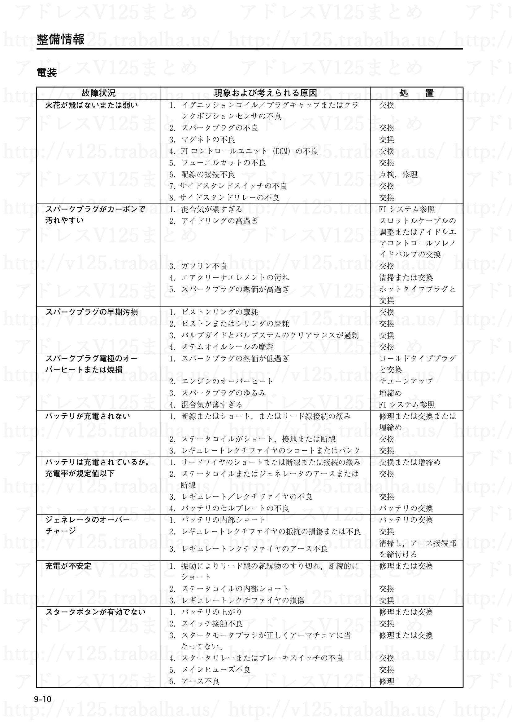 9-10【整備情報】火花が飛ばないまたは弱い