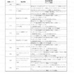9-2【整備情報】故障コードと不具合の状態