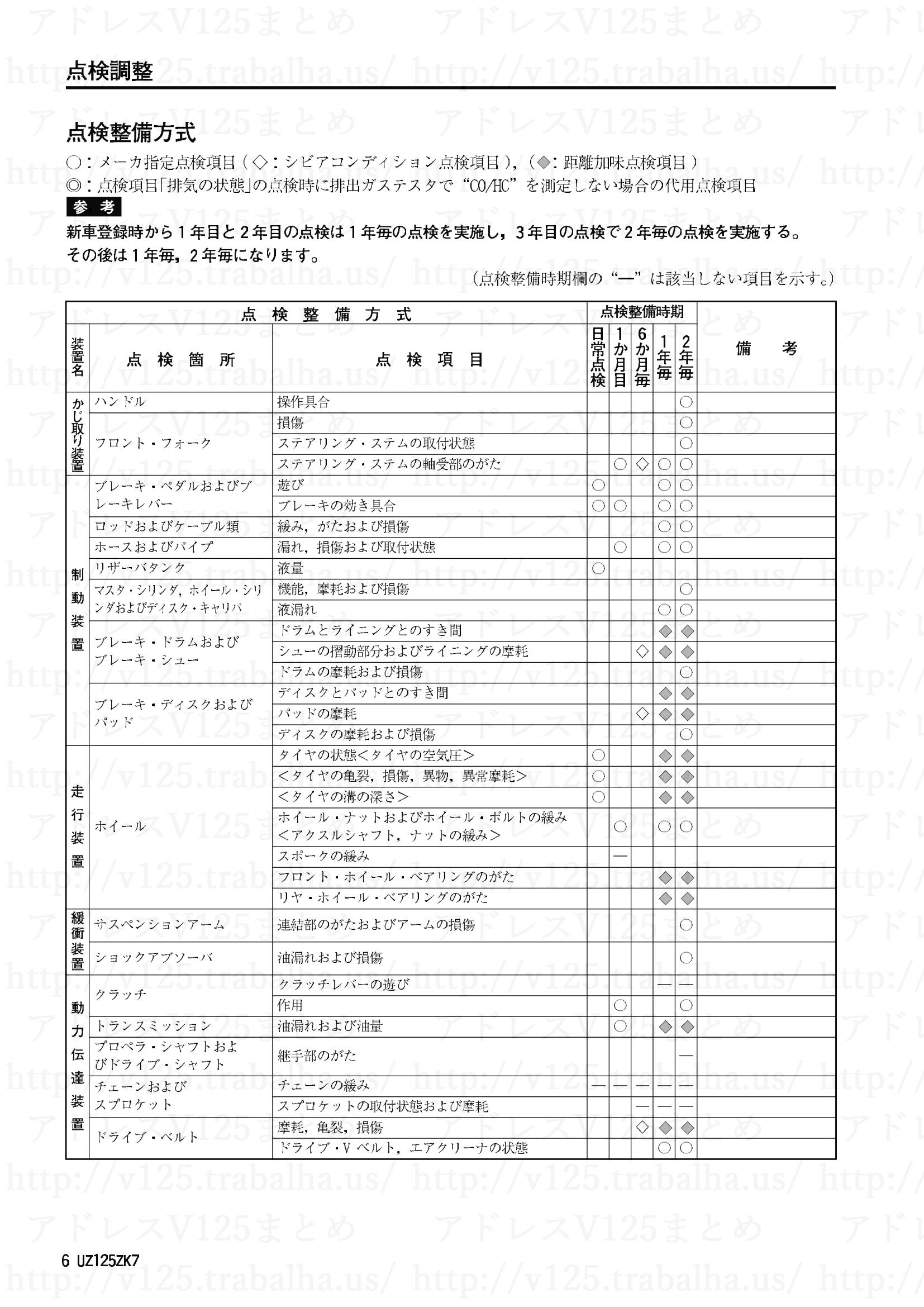 追補【UZ125ZK7】旧モデルとの主な相違点6