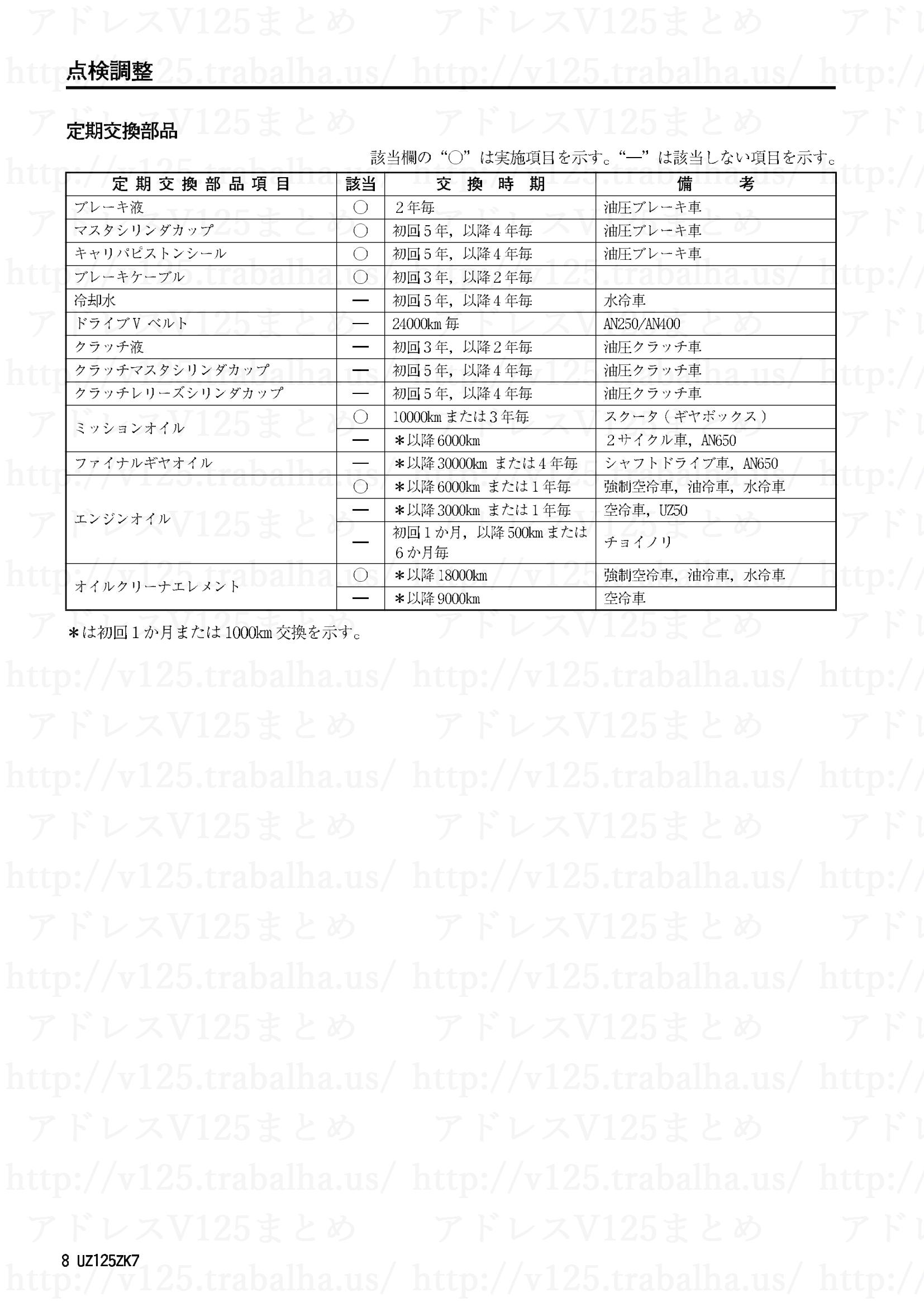 追補【UZ125ZK7】旧モデルとの主な相違点8